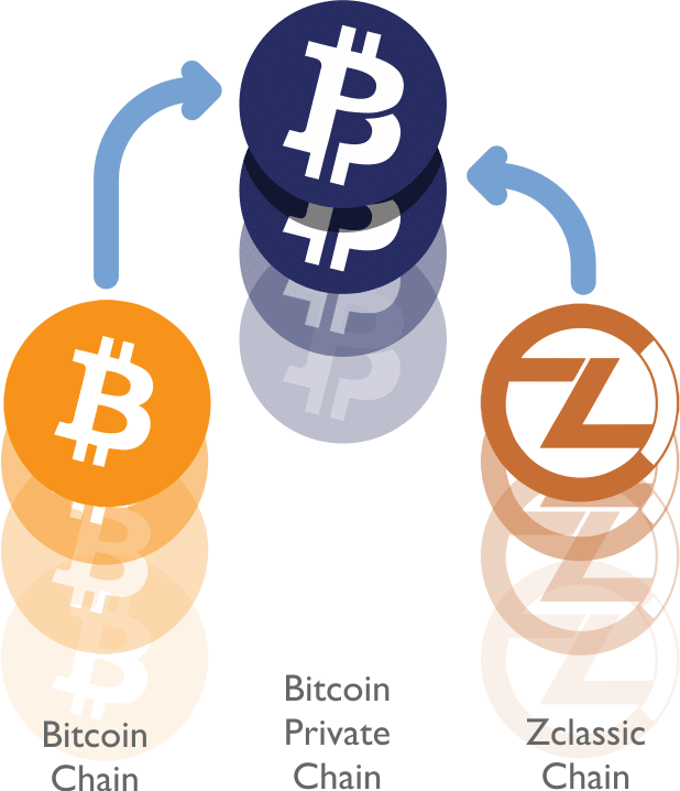 bitcoin private, bitcoin, zclassic