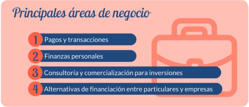 Principales áreas del FinTech