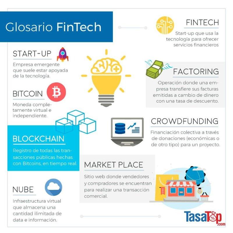 Glosario FinTech Español