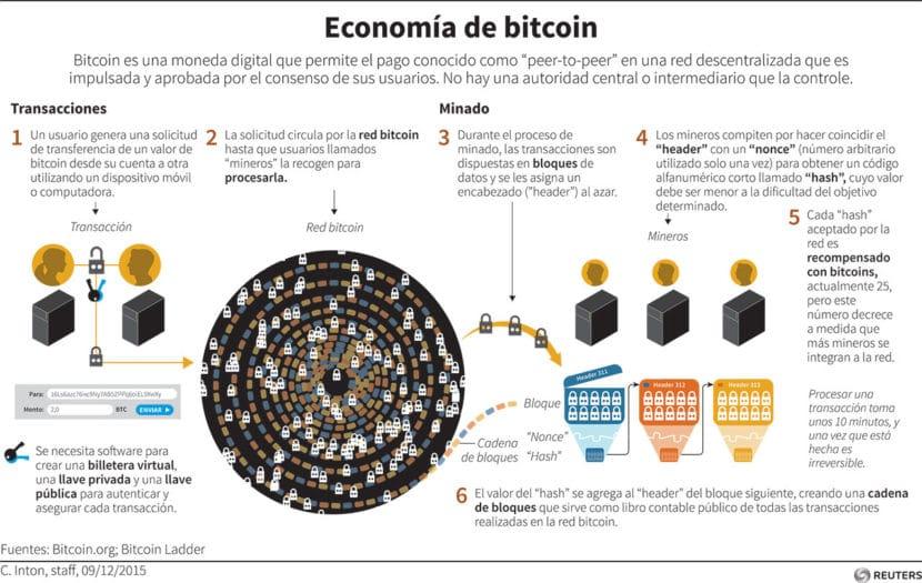La economía del bitcoin
