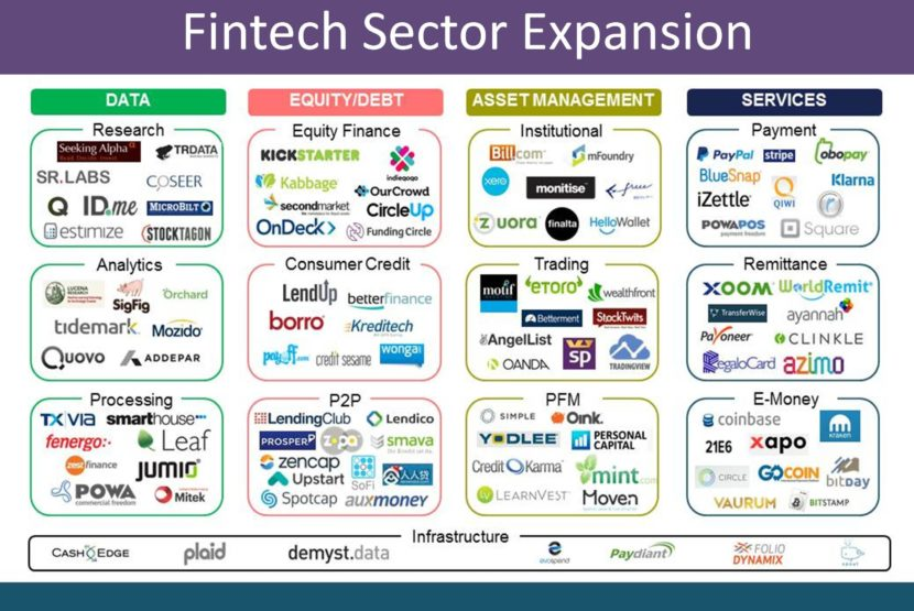 Expansion del Mundo FinTech