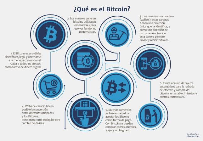 Que es el Bitcoin