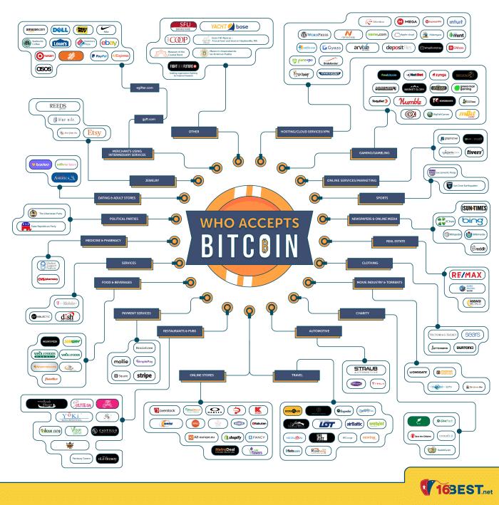Quien acepta Bitcoin