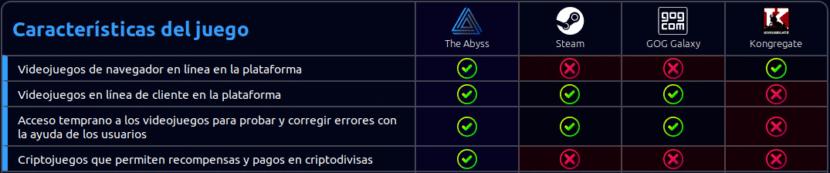 Comparación de la plataforma de Abyss con las de videojuegos tradicionales.