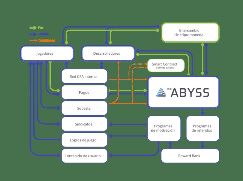 Estructura del Proyecto Abyss
