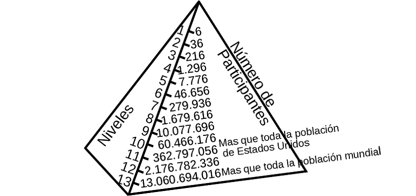 esquema de estafa piramidal
