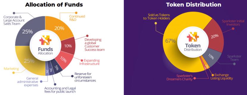 Asignación de los fondos y la Distribución de los Tokens