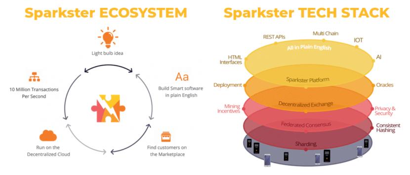 Ecosistema y Tecnología de Sparkster